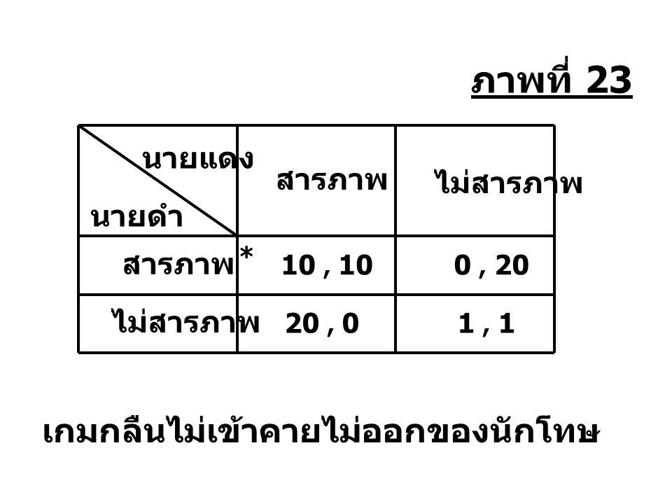 ผู้ผลิต ผู้ใช้ มาตรฐานที่ 1 0, 0 50, 50 10, 10 มาตรฐานที่ 2 มาตรฐานที่ 1 มาตรฐานที่ 2 ภาพที่ 24 * * เกมการเลือกใช้มาตรฐาน