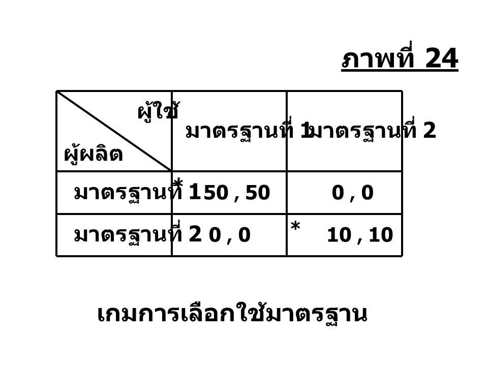 เข้าตลาด ไม่เข้าตลาด ลดราคาแข่ง B แบ่งตลาด (0, 1,000) (500, 500) (0, 800) A ผลของเกมจากการแข่งขันในตลาด ภาพที่ 25
