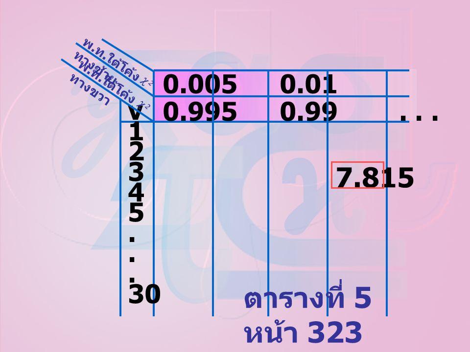 0.005 0.01 0.95 v 1 2 3 4 5. 30 0.995 0.99... 0.05 ตารางที่ 5 หน้า 323 7.815 พ. ท. ใต้โค้ง ทางขวา  พ. ท. ใต้โค้ง ทางซ้าย 