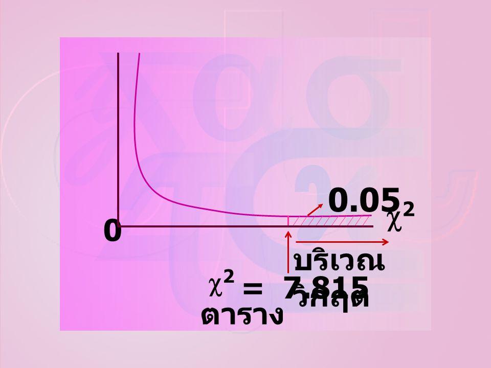 ตาราง บริเวณ วิกฤต 0.05 22 22 = 7.815 0