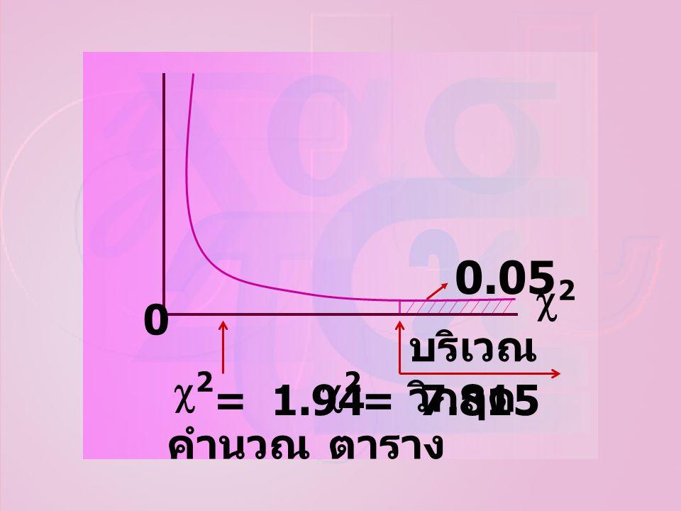 คำนวณตาราง บริเวณ วิกฤต 0.05 22 22 22 = 1.94= 7.815 0