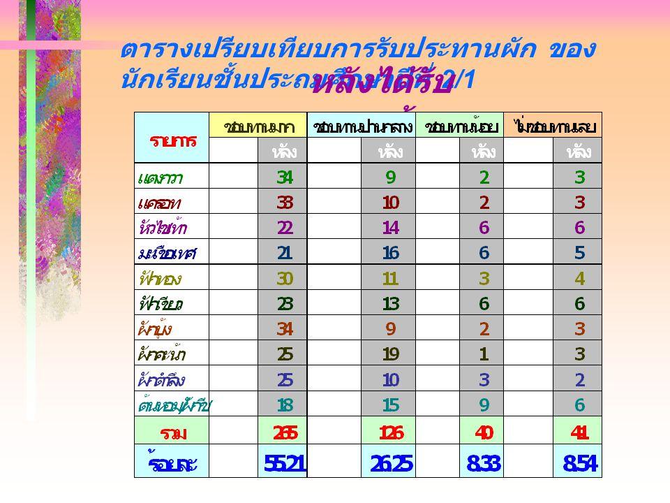 แผนภูมิการรับประทานผัก ของนักเรียน ชั้นประถมศึกษาปีที่ 2/1 ก่อนได้รับความรู้ 17. 92 23.5 5 30. 42 14.8 0