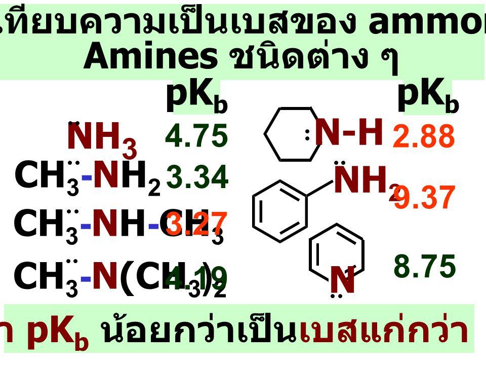เปรียบเทียบความเป็นเบสของ ammonia กับ Amines ชนิดต่าง ๆ N N-H NH 2 CH 3 -N(CH 3 ) 2 CH 3 -NH-CH 3 CH 3 -NH 2 NH 3 2.88 9.37 8.75 3.34 3.27 4.19 4.75 pK b Amines ที่มีค่า pK b น้อยกว่าเป็นเบสแก่กว่า