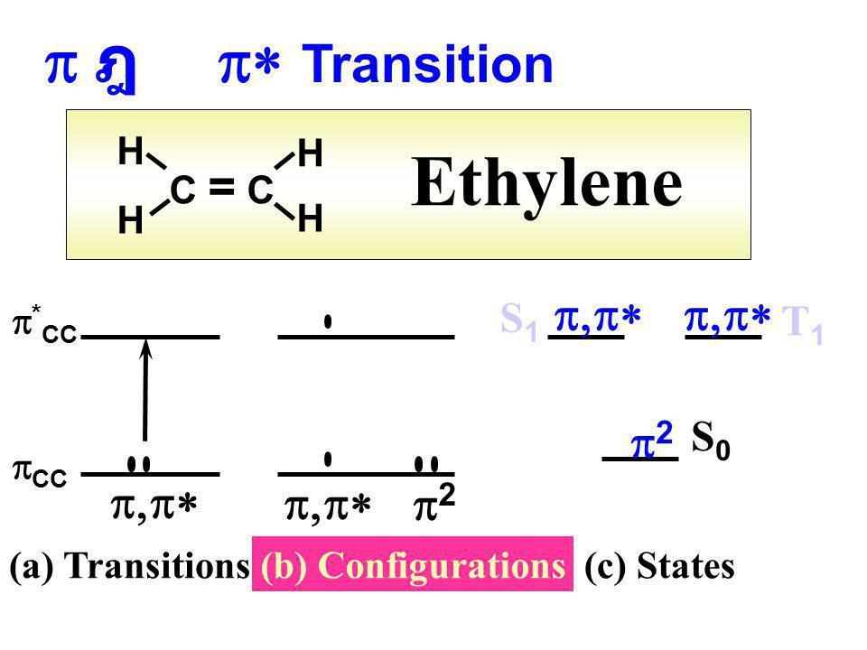 n ฎ  ฎ  nOnO  CO   n 2 n,    CO (a) Transitions (b) Configurations S0S0 S1S1 S2S2  n,    n 2 T2T2 T1T1 (c) States Formaldehyde HHHH C=O