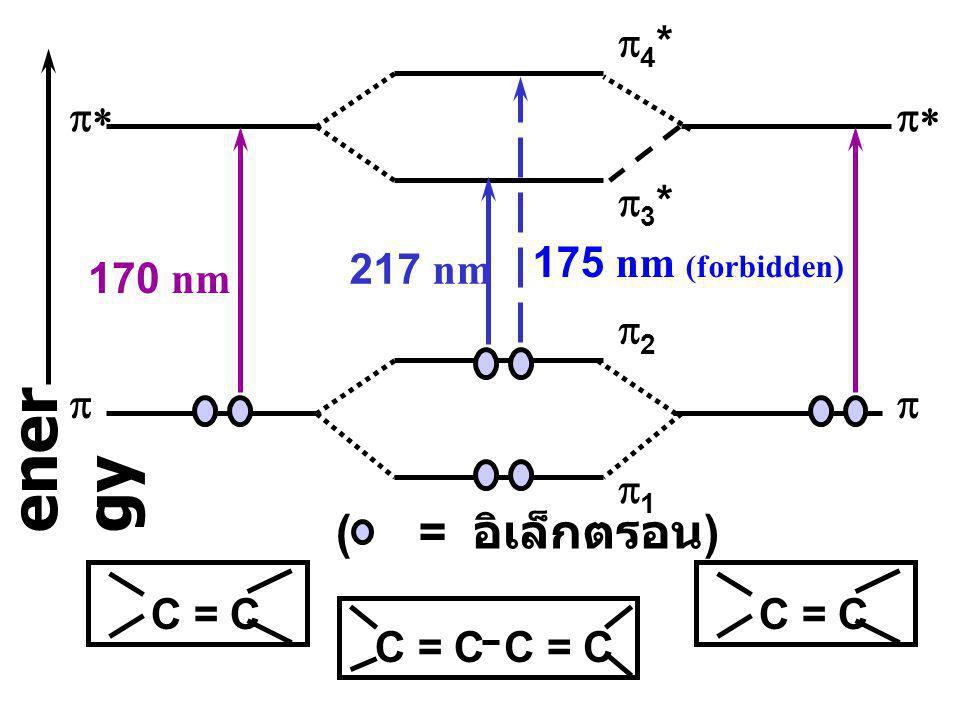 เมื่อจำนวน conjugated double bonds เพิ่มขึ้น พลังงานของการ transition (  ฎ  ) ลดลง มีผลให้ความยาว คลื่นแสง เพิ่มขึ้น ( เรียกว่า เกิด Bathochromic displacement หรือ red shift ) Conjugation shift of  ฎ    Transition