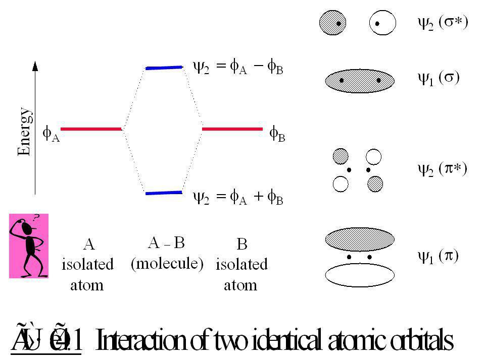     bonding    antibonding