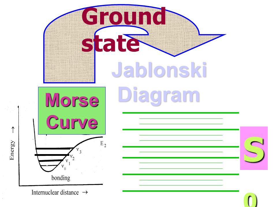 Jablonski Diagram แผนภาพแสดงการเปลี่ยนแปลง สภาวะพลังงานเมื่อโมเลกุล ประกอบด้วยอะตอมจำนวนมาก (Polyatomic molecule)