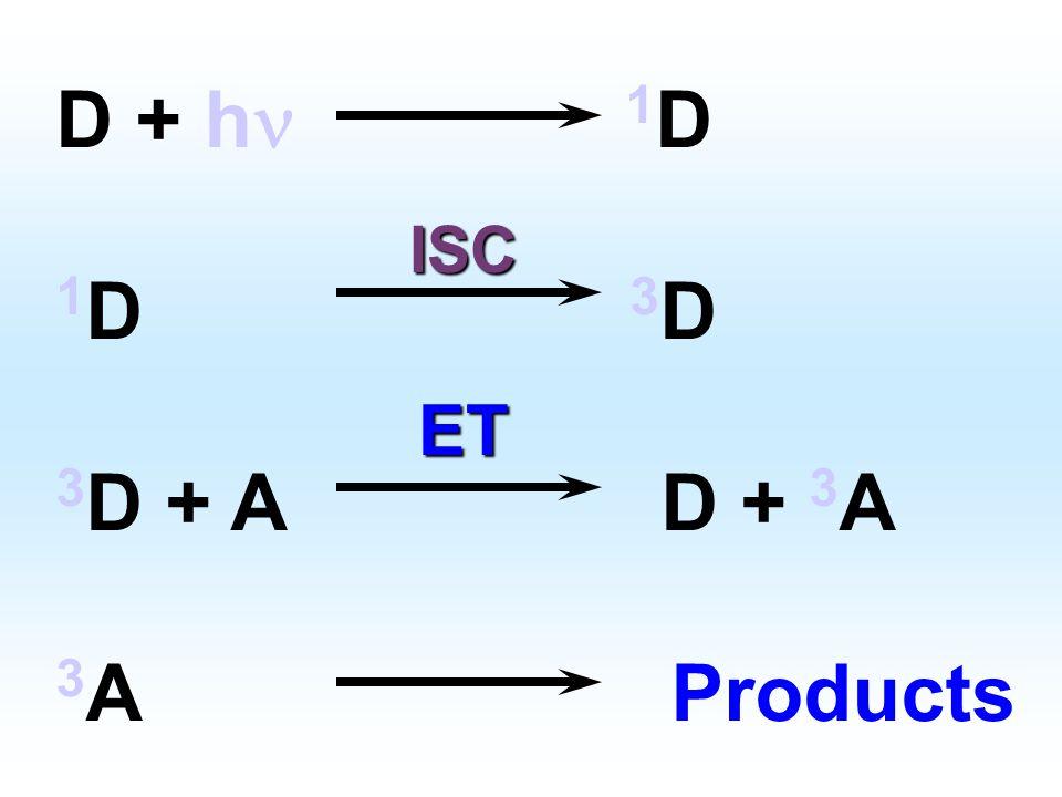 Energy Transfer (ET) D = ตัวให้พลังงาน Donor (sensitizer) A = ตัวรับพลังงาน Acceptor (quencher)