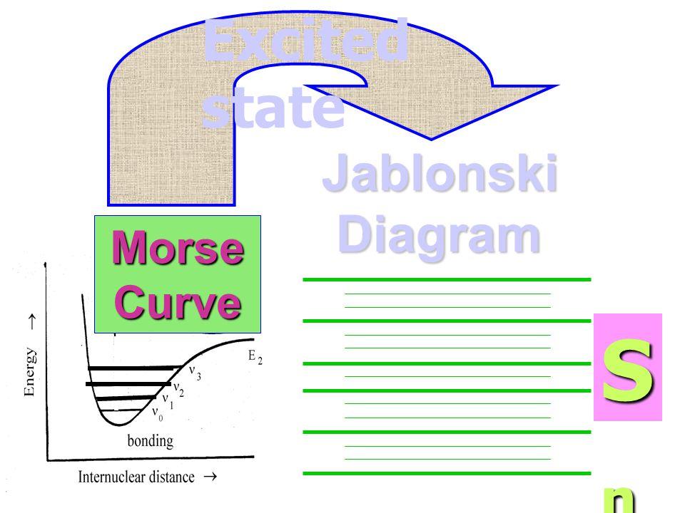 Jablonski Diagram MorseCurve S0S0S0S0 Ground state