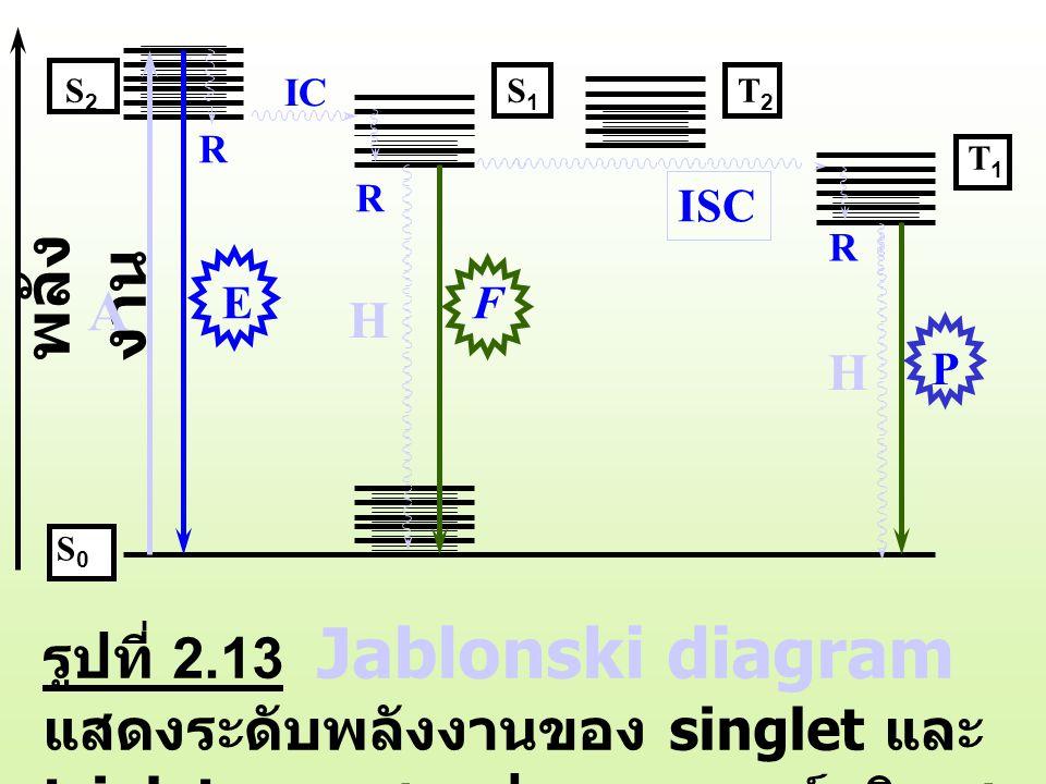 รูปที่ 2.13 Jablonski diagram แสดงระดับพลังงานของ singlet และ triplet และแสดงปรากฏการณ์ลูมิเนส เซนท์ พลัง งาน A E R IC R S0S0 S2S2 T2T2 T1T1 S1S1 H F ISC R H P