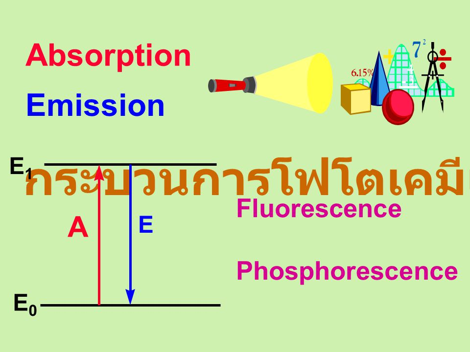 กระบวนการโฟโตเคมีเชิงกายภาพ E 0 E 1 A Absorption E Emission Fluorescence Phosphorescence