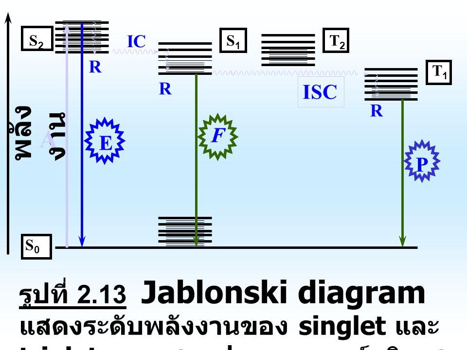 รูปที่ 2.13 Jablonski diagram แสดงระดับพลังงานของ singlet และ triplet และแสดงปรากฏการณ์ลูมิเนส เซนท์ พลัง งาน A EE S2S2 R IC R S0S0 T2T2 T1T1 S1S1 F ISC R F P P