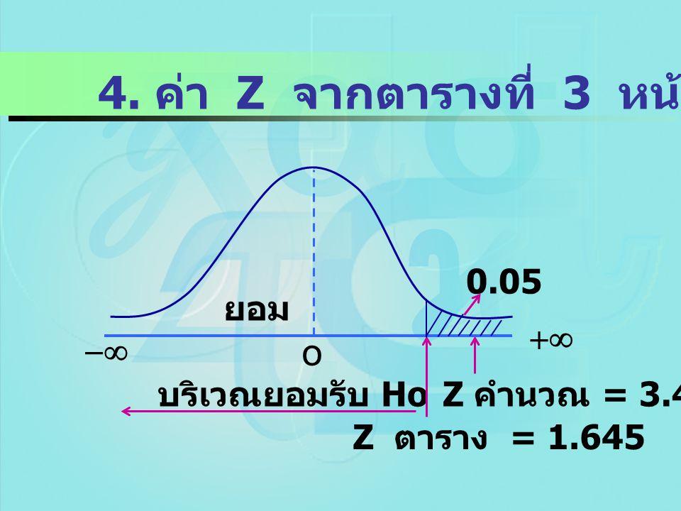 4. ค่า Z จากตารางที่ 3 หน้า 321  o บริเวณยอมรับ Ho Z ตาราง = 1.645 Z คำนวณ = 3.48  ยอม 0.05