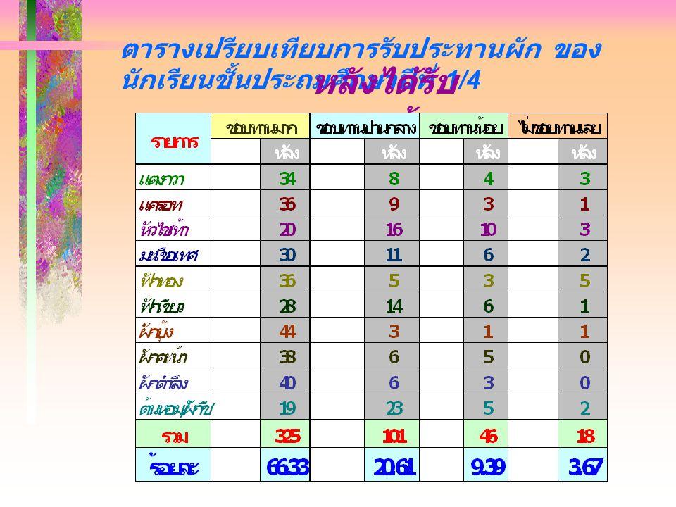 แผนภูมิการรับประทานผัก ของนักเรีย ชั้นประถมศึกษาปีที่ 1/4 ก่อนได้รับความรู้ 33. 26 18.5 7 12. 04 36.1 2