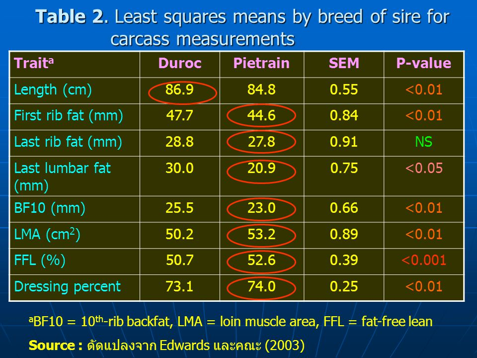 Table 2. Least squares means by breed of sire for carcass measurements Trait a DurocPietrainSEMP-value Length (cm)86.984.80.55<0.01 First rib fat (mm)