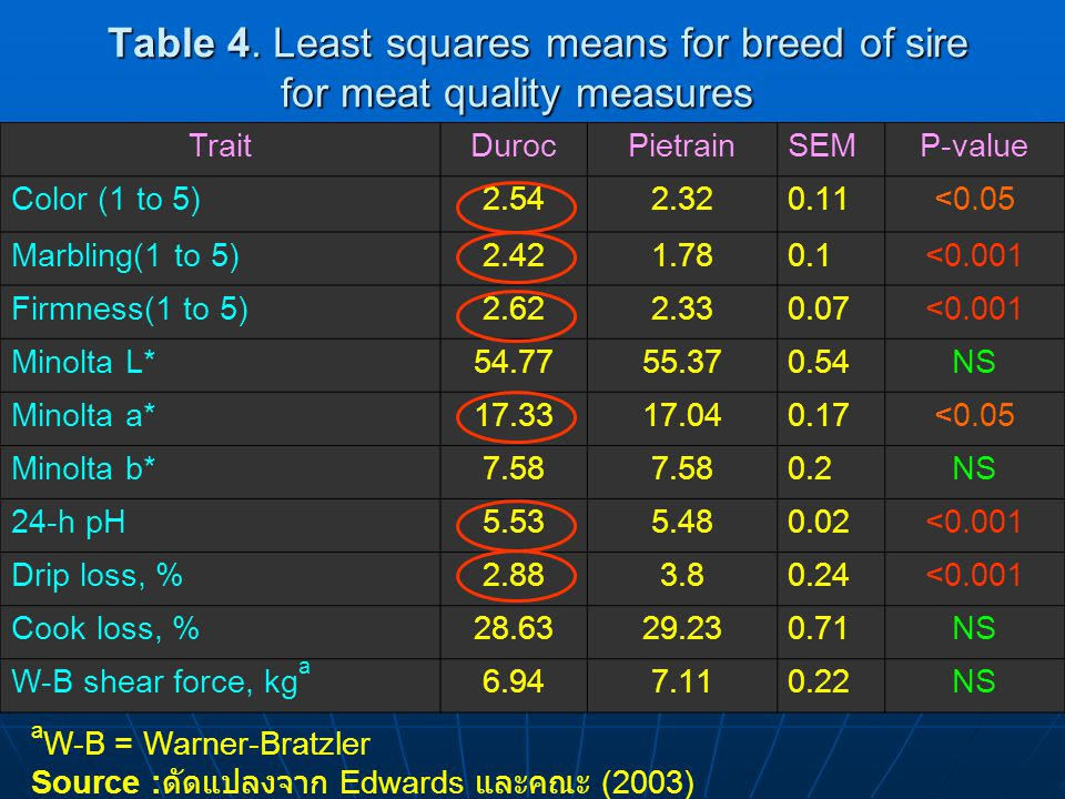Table 4. Least squares means for breed of sire for meat quality measures TraitDurocPietrainSEMP-value Color (1 to 5)2.542.320.11<0.05 Marbling(1 to 5)