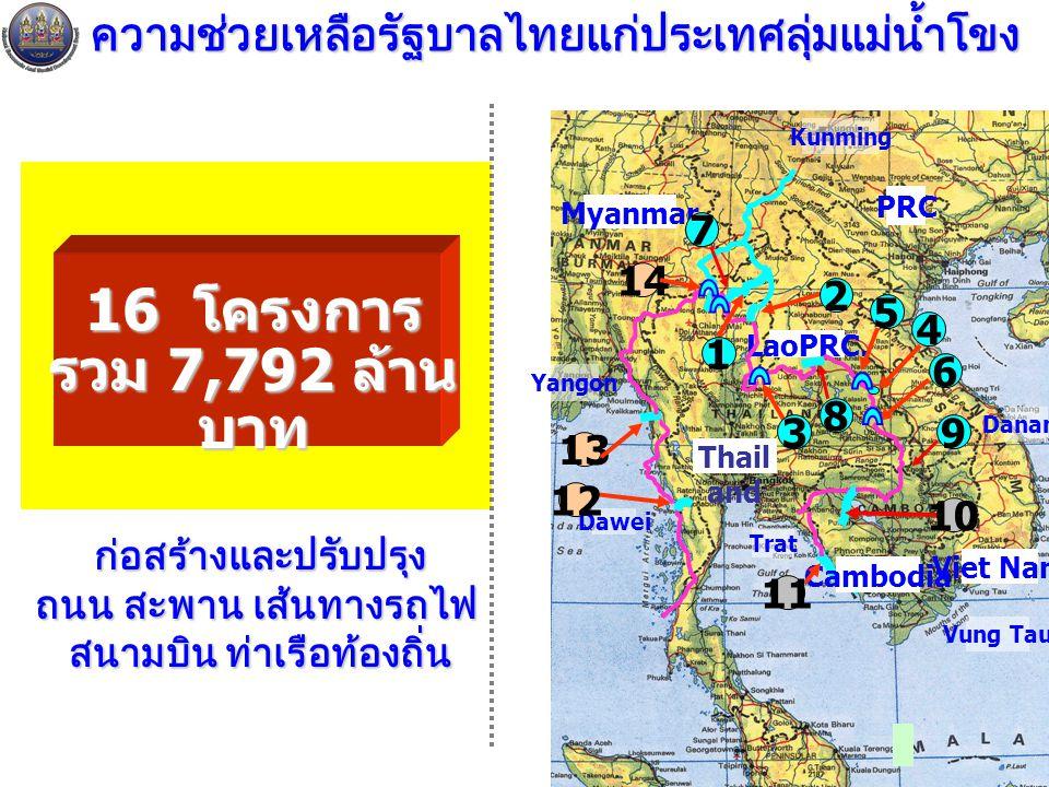 14 ความช่วยเหลือรัฐบาลไทยแก่ประเทศลุ่มแม่น้ำโขง Thail and Myanmar Cambodia LaoPRC. PRC 1 2 Kunming Dawei Trat Vung Tau Danang Yangon 6 3 4 10 11 12 14
