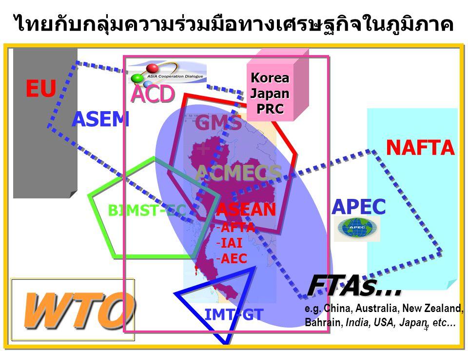 4 ไทยกับกลุ่มความร่วมมือทางเศรษฐกิจในภูมิภาค IMT-GT GMS +ACMECS BIMST-EC NAFTA APEC EU ASEM ASEAN -AFTA -IAI -AEC WTOWTO KoreaJapanPRC ACD FTAs… e.g.