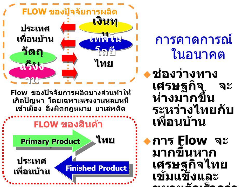 เงินทุ น เทคโน โลยี วัตถุ ดิบ แรงง าน ไทย ประเทศเพื่อนบ้าน FLOW ของปัจจัยการผลิต ไทย ประเทศเพื่อนบ้าน Primary Product Primary Product FLOW ของสินค้า F
