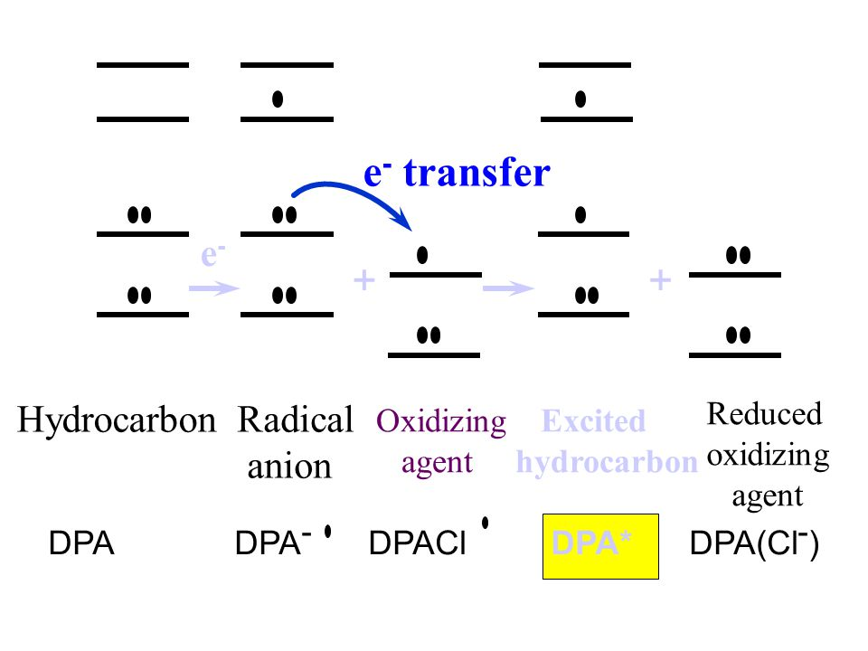 Radical มีสภาพเป็นกลาง และ อยู่ที่สภาวะเร้า DPA - + DPACl 2 DPA + Cl - + DPACl ท DPACl ท  + DPA - DPA + Cl - + DPA* DPA* DPA + h  ท ท electron transfer DPA = 9,10-diphenylanthracene DPACl 2 = 9,10-dichloro- 9,10-diphenylanthracene