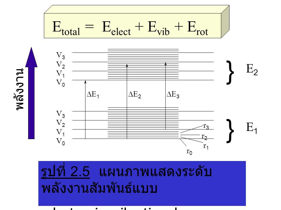 เมื่อโมเลกุลดูดกลืนโฟ ตอน จะเกิดการเปลี่ยนแปลงระดับพลังงาน ในโมเลกุล ดังนี้  E = h  = (E' elec - E elec ) + [(E' vib - E vib ) + (E' rot - Erot ) ] มีค่าน้อยมากเมื่อเทียบกับ (E' elec - E elec ) (E' elec - E elec ) >> [(E' vib - E vib ) >> (E' rot - E rot ) ]