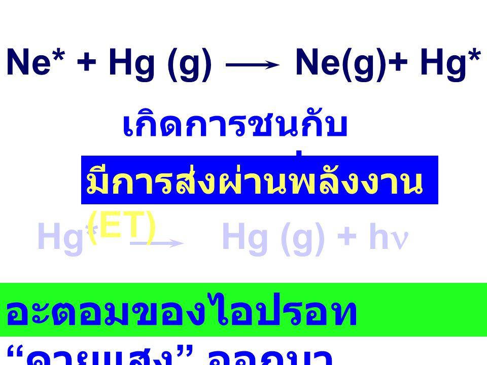 Ne(g) + e - Ne + + 2 e - แก๊สแตกตัวเป็นไอออน Ne + + e - Ne * ไอออนที่เกิดขึ้นรวมตัวกับ e - ทำให้อะตอมของแก๊สอยู่ที่สภาวะเร้า