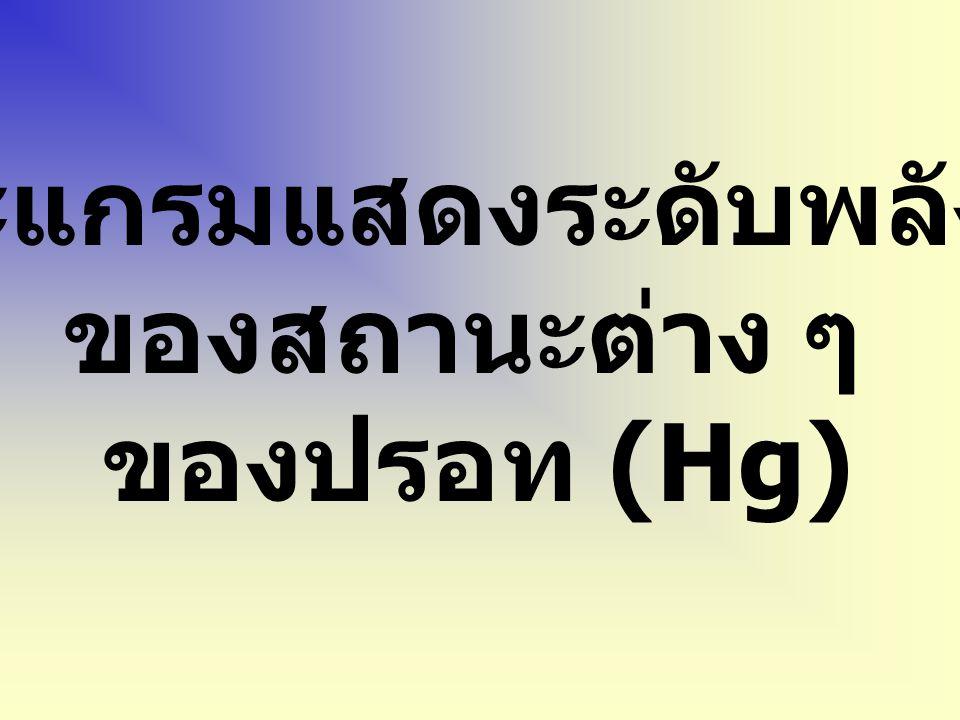 Ne* + Hg (g) Ne(g)+ Hg* เกิดการชนกับ อะตอมของปรอท Hg* Hg (g) + h  อะตอมของไอปรอท คายแสง ออกมา มีการส่งผ่านพลังงาน (ET)