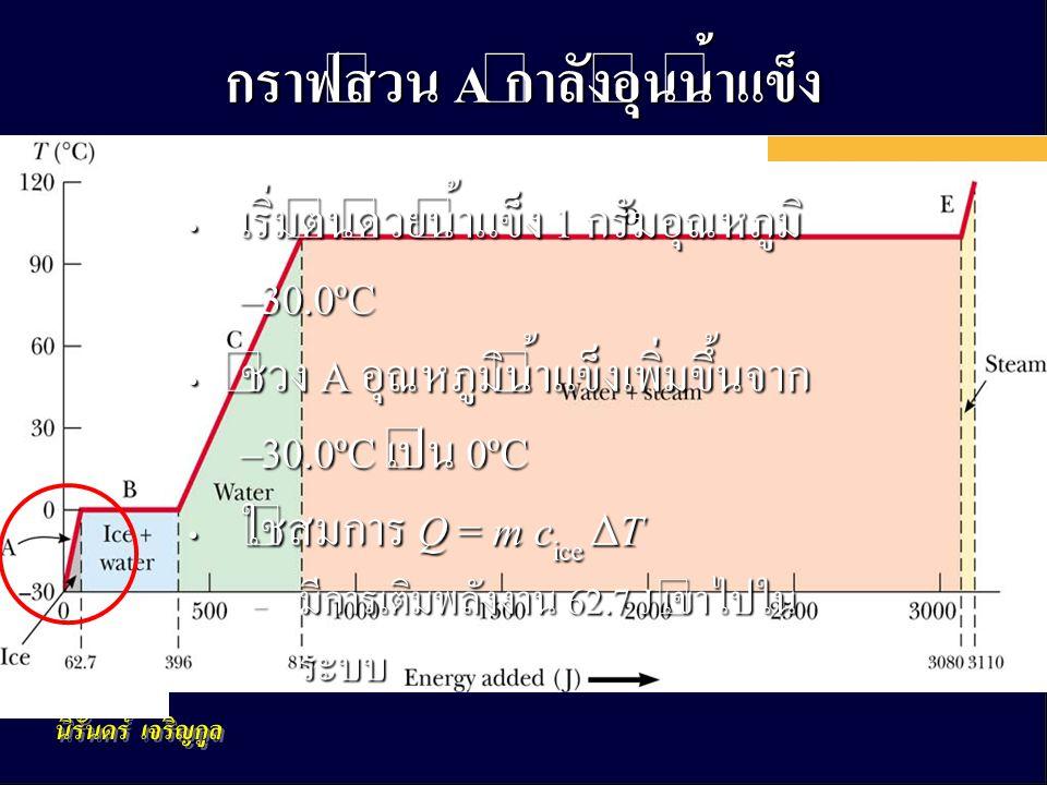 กฎข้อที่หนึ่งของอุณหพลศาสตร์ 24 กราฟส่วน A กำลังอุ่นน้ำแข็ง • เริ่มต้นด้วยน้ำแข็ง 1 กรัมอุณหภูมิ –30.0ºC • ช่วง A อุณหภูมิน้ำแข็งเพิ่มขึ้นจาก –30.0ºC เป็น 0ºC • ใช้สมการ Q = m c ice  T – มีการเติมพลังงาน 62.7 J เข้าไปใน ระบบ