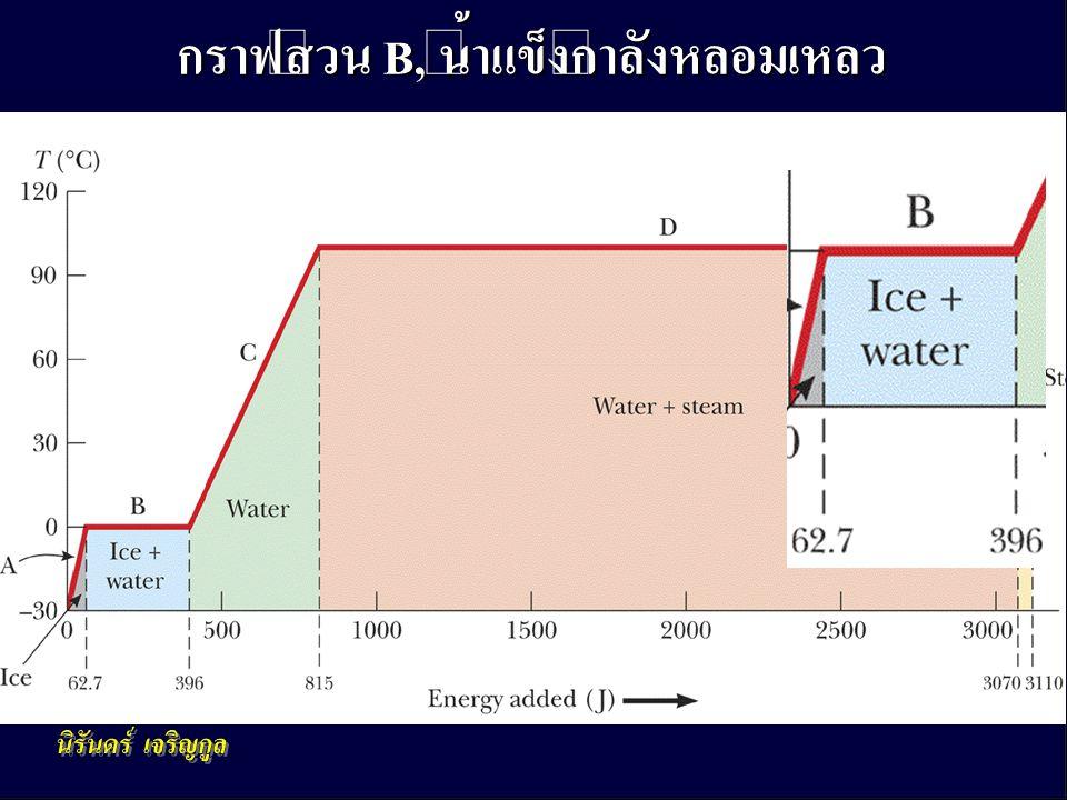 กฎข้อที่หนึ่งของอุณหพลศาสตร์ 25 • การหลอมเหลว(เปลี่ยนสถานะ)เริ่มขึ้นเมื่อ อุณหภูมิ 0º C • อุณหภูมิอยู่คงเดิมแม้จะมีการเติมพลังงาน เข้ามาเรื่อย ๆ • ใช้ Q = m L f – บนกราฟ ค่าจะเปลี่ยนจาก 62.7 J เป็น 396 J – พลังงานที่ใช้เท่ากับ 333 J กราฟส่วน B, น้ำแข็งกำลังหลอมเหลว