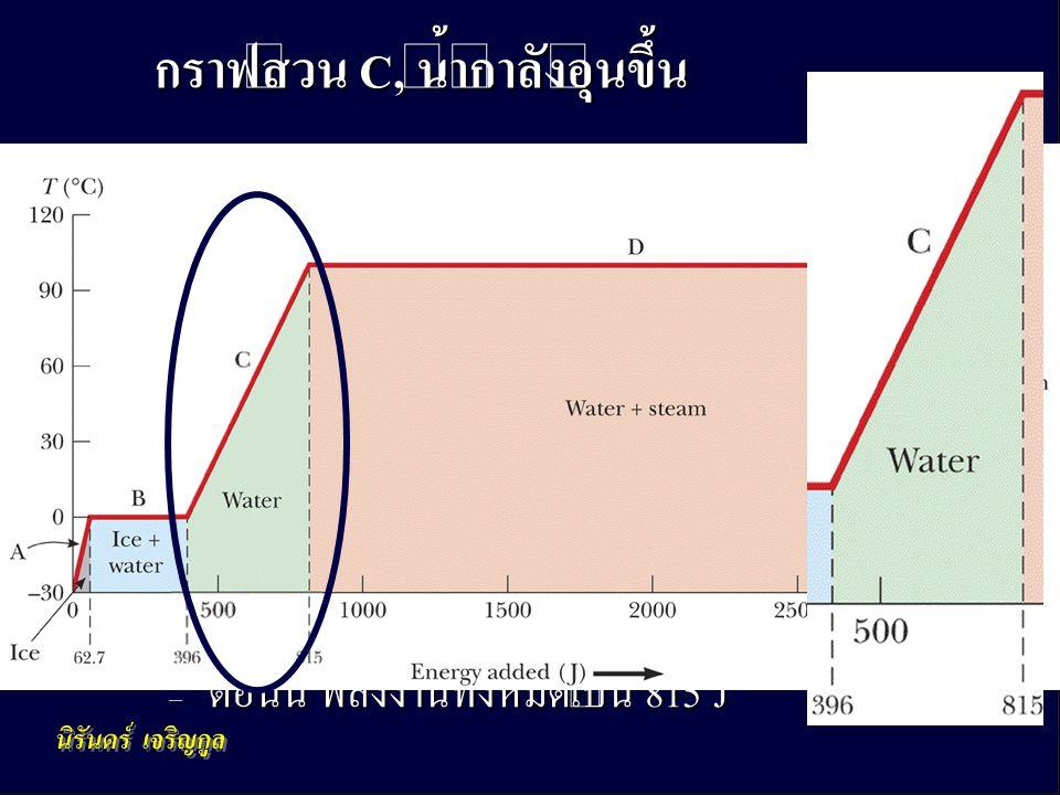 กฎข้อที่หนึ่งของอุณหพลศาสตร์ 26 • ไม่มีการเปลี่ยนสถานะเมื่ออุณหภูมิอยู่ ระหว่าง 0º C กับ 100º C • เมื่อเติมพลังงานเข้ามา อุณหภูมิก็ เพิ่มขึ้น • ใช้สมการ Q = m c water  T – พลังงานที่เพิ่มคือ 419 J – ตอนนี้ พลังงานทั้งหมดเป็น 815 J กราฟส่วน C, น้ำกำลังอุ่นขึ้น