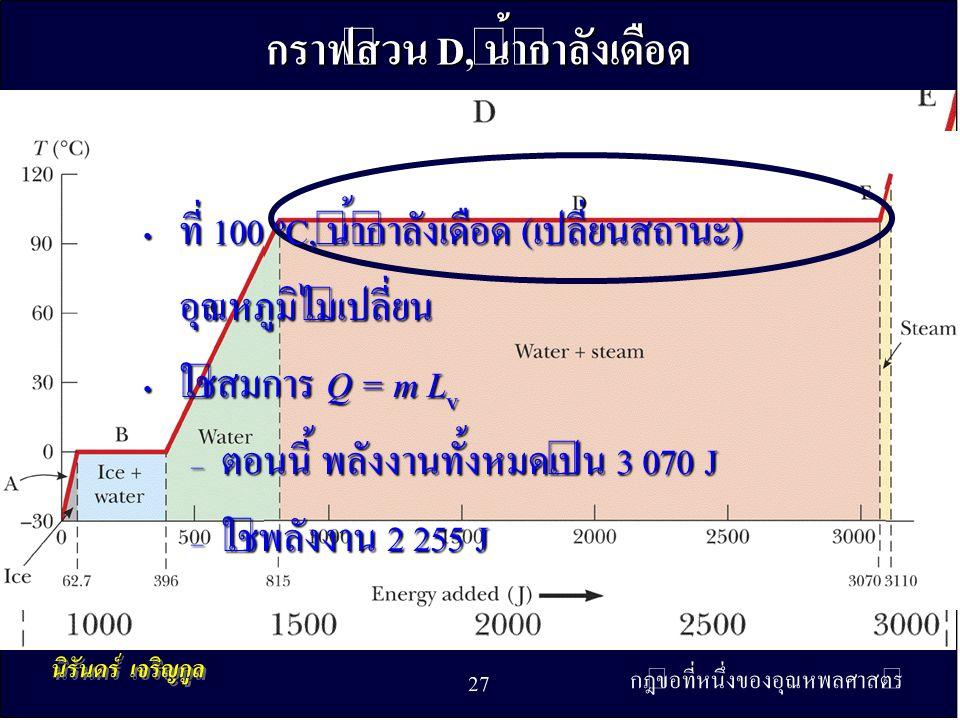 กฎข้อที่หนึ่งของอุณหพลศาสตร์ 27 กราฟส่วน D, น้ำกำลังเดือด • ที่ 100 ºC, น้ำกำลังเดือด (เปลี่ยนสถานะ) อุณหภูมิไม่เปลี่ยน • ใช้สมการ Q = m L v – ตอนนี้ พลังงานทั้งหมดเป็น 3 070 J – ใช้พลังงาน 2 255 J