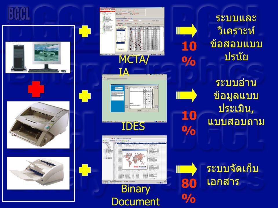 The Education Solutions IDES ระบบอ่าน ข้อมูลแบบ ประเมิน, แบบสอบถาม 10 % 80 % ระบบจัดเก็บ เอกสาร Binary Document MCTA/ IA ระบบและ วิเคราะห์ ข้อสอบแบบ ป
