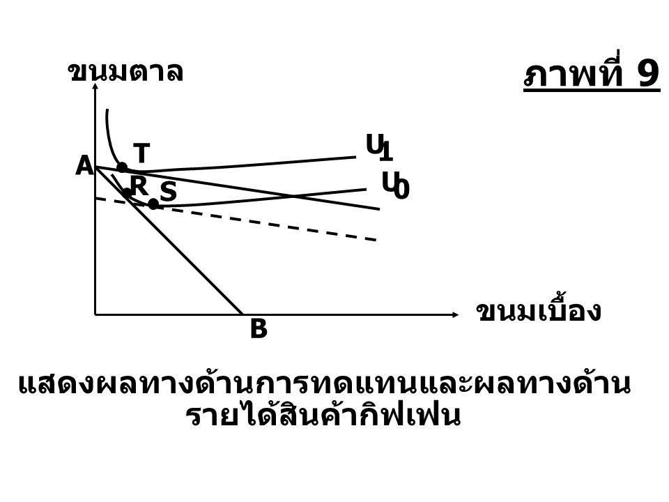 T U 1 แสดงผลทางด้านการทดแทนและผลทางด้าน รายได้สินค้ากิฟเฟน ขนมตาล ขนมเบื้อง A B R U 0 S ภาพที่ 9