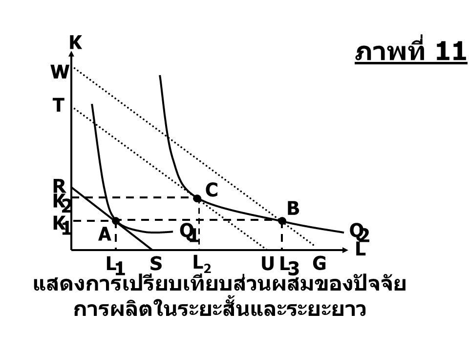 B L 3 W G K 1 Q 2 K L แสดงการเปรียบเทียบส่วนผสมของปัจจัย การผลิตในระยะสั้นและระยะยาว R SL 1 A Q 1 K 2 L2L2 C T U ภาพที่ 11