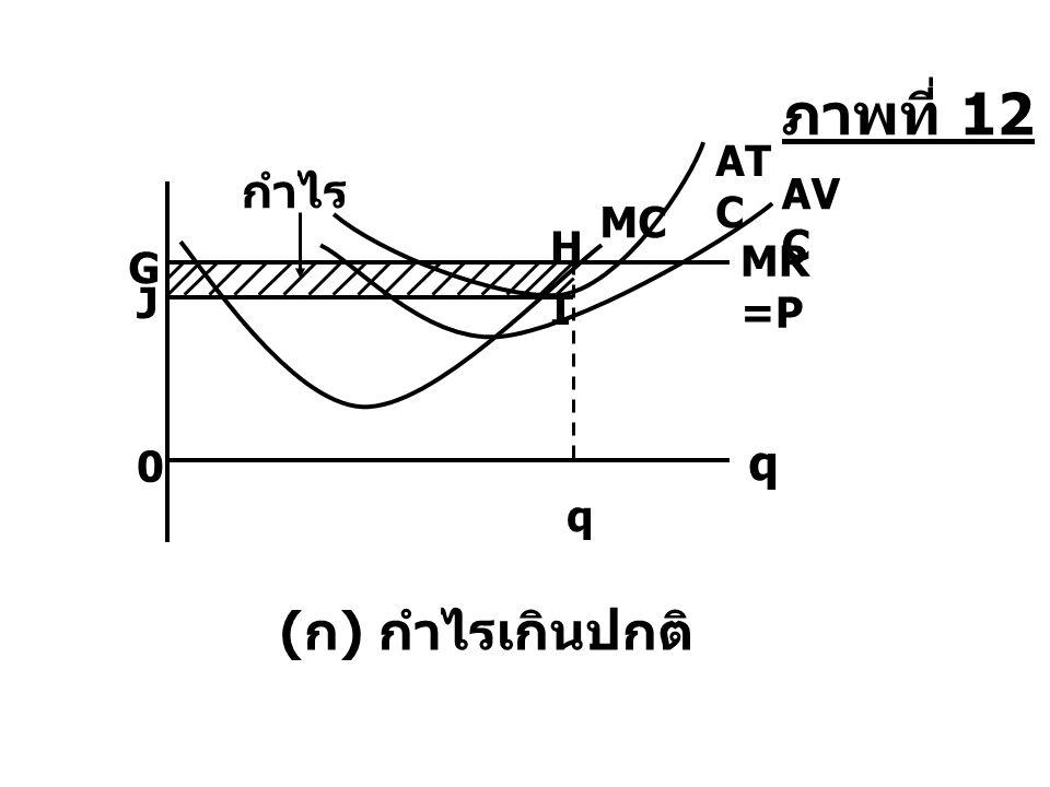 q 0 AT C AV C G MR =P H MC ( ก ) กำไรเกินปกติ q J I ภาพที่ 12 กำไร
