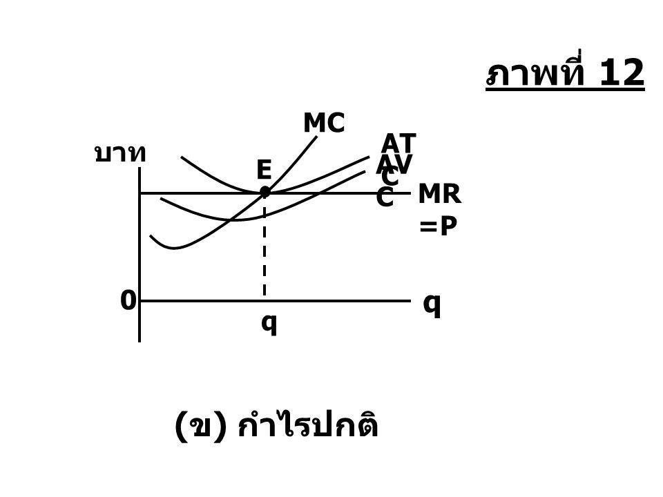 AT C AV C MR =P q q 0 บาท ( ข ) กำไรปกติ MC E ภาพที่ 12