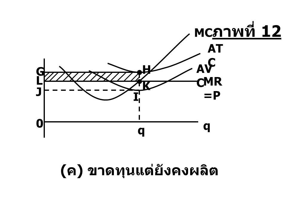 q 0 AV C J G AT C q I H ( ค ) ขาดทุนแต่ยังคงผลิต L MR =P MC K ภาพที่ 12