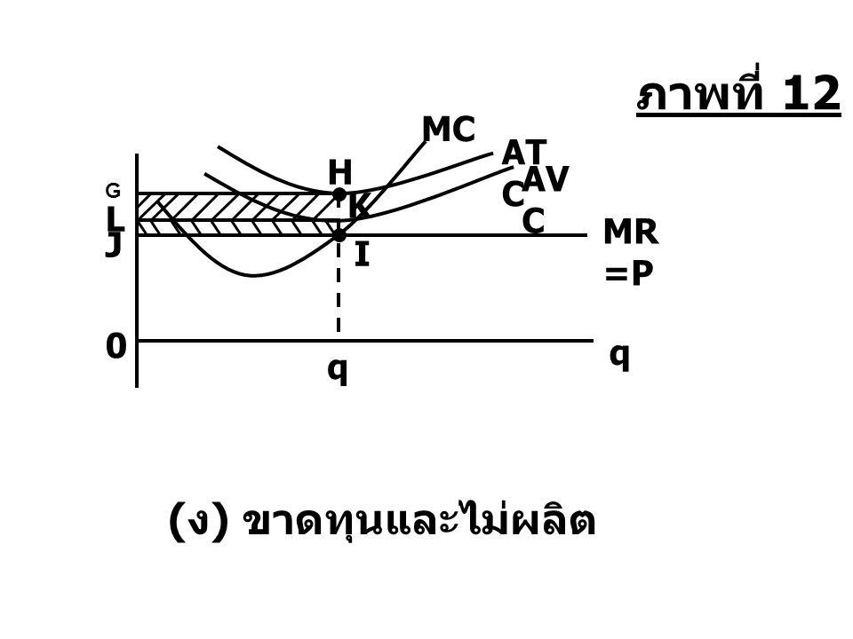 q 0 G L AV C ( ง ) ขาดทุนและไม่ผลิต AT C q H K J MR =P I MC ภาพที่ 12