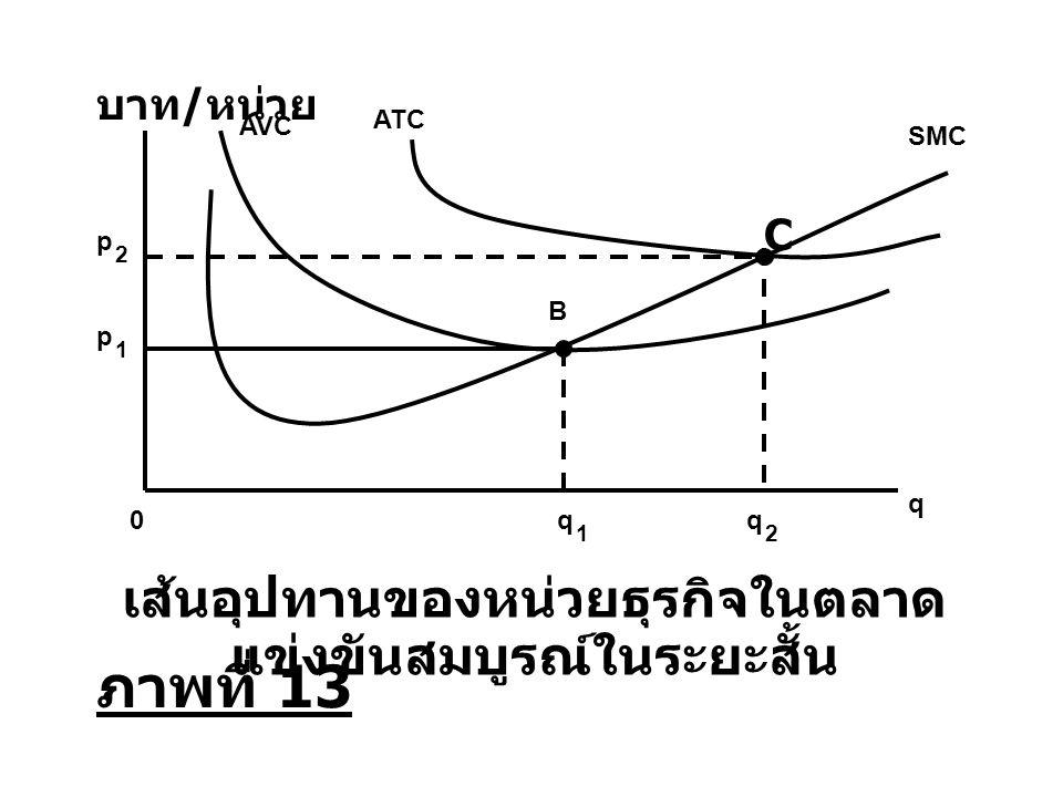 q 1 0q 2 q เส้นอุปทานของหน่วยธุรกิจในตลาด แข่งขันสมบูรณ์ในระยะสั้น บาท / หน่วย SMC p 1 p 2 AVC B ATC C ภาพที่ 13