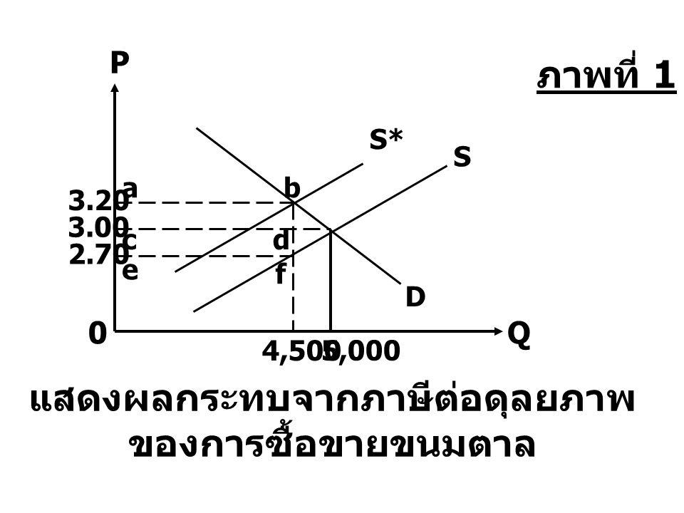 d 3.00 c f 2.70 e แสดงผลกระทบจากภาษีต่อดุลยภาพ ของการซื้อขายขนมตาล P 0Q S* D S 4,500 b 3.20 a 5,000 ภาพที่ 1