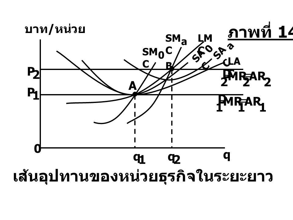 LA C SM C a LM C SA C 0 a SM C 0 0 P 1 = MR 1 = AR 1 D 1 P 2 = MR 2 = AR 2 D 2 q บาท / หน่วย เส้นอุปทานของหน่วยธุรกิจในระยะยาว B q 2 q 1 A ภาพที่ 14