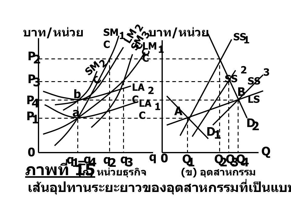 SM C 1 LM C 2 SM C 3 LM C 1 LA C 2 q 0 Q P 4 q 3 P 3 เส้นอุปทานระยะยาวของอุตสาหกรรมที่เป็นแบบต้นทุนเพิ่มขึ้น บาท / หน่วย ( ก ) หน่วยธุรกิจ ( ข ) อุตสา