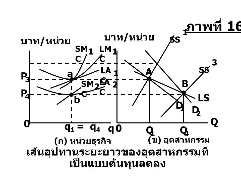 LS Q 1 เส้นอุปทานระยะยาวของอุตสาหกรรมที่ เป็นแบบต้นทุนลดลง LM C 1 LA C 1 2 SM C 2 D 2 SS 1 D 1 A P 3 Q 4 q Q 0 บาท / หน่วย P 4 SS 3 B 0 SM C 1 a b q 1