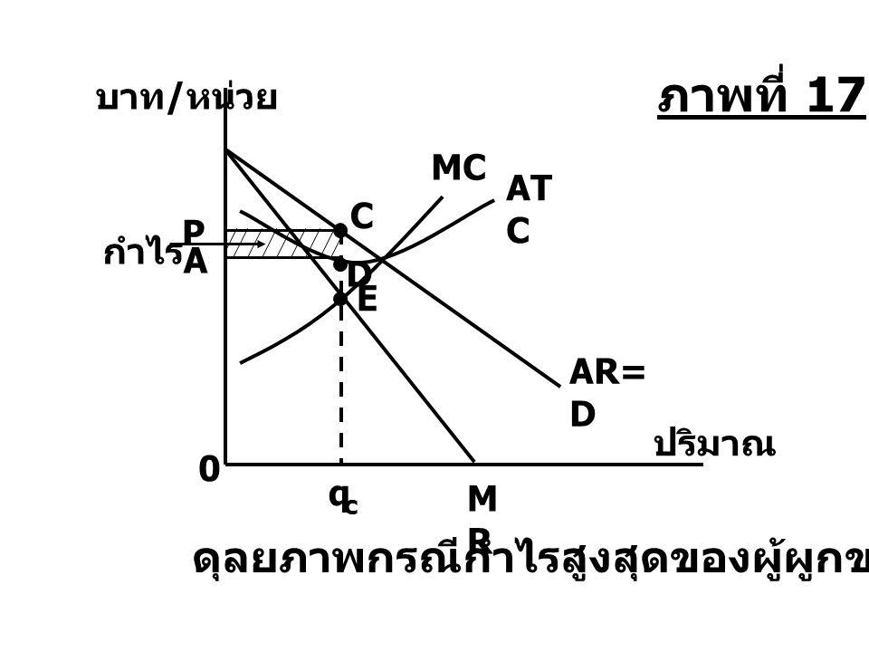 AR= D บาท / หน่วย A P กำไร C q c 0 MRMR AT C D ดุลยภาพกรณีกำไรสูงสุดของผู้ผูกขาด MC E ภาพที่ 17 ปริมาณ