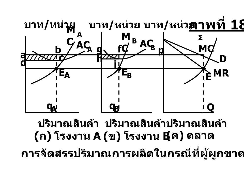 d Q E AC A B Σ MC MR D บาท / หน่วย ปริมาณสินค้า ( ก ) โรงงาน A ( ข ) โรงงาน B ( ค ) ตลาด a h g p การจัดสรรปริมาณการผลิตในกรณีที่ผู้ผูกขาดมีโรงงาน 2 โร