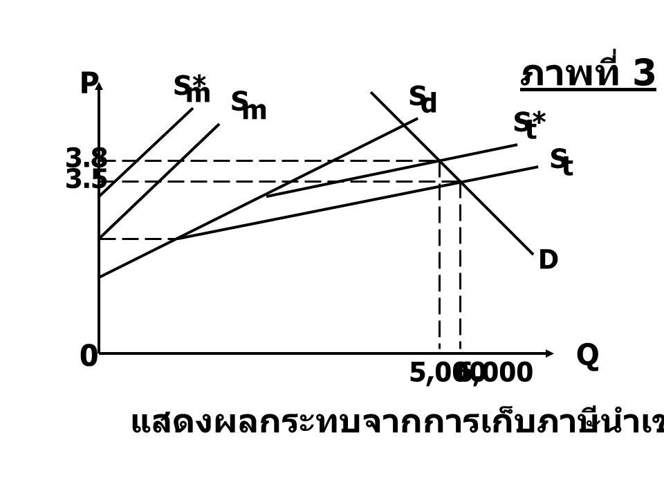 3.5 3.8 0 6,0005,000 S* m t S t S m S d D แสดงผลกระทบจากการเก็บภาษีนำเข้า P Q ภาพที่ 3