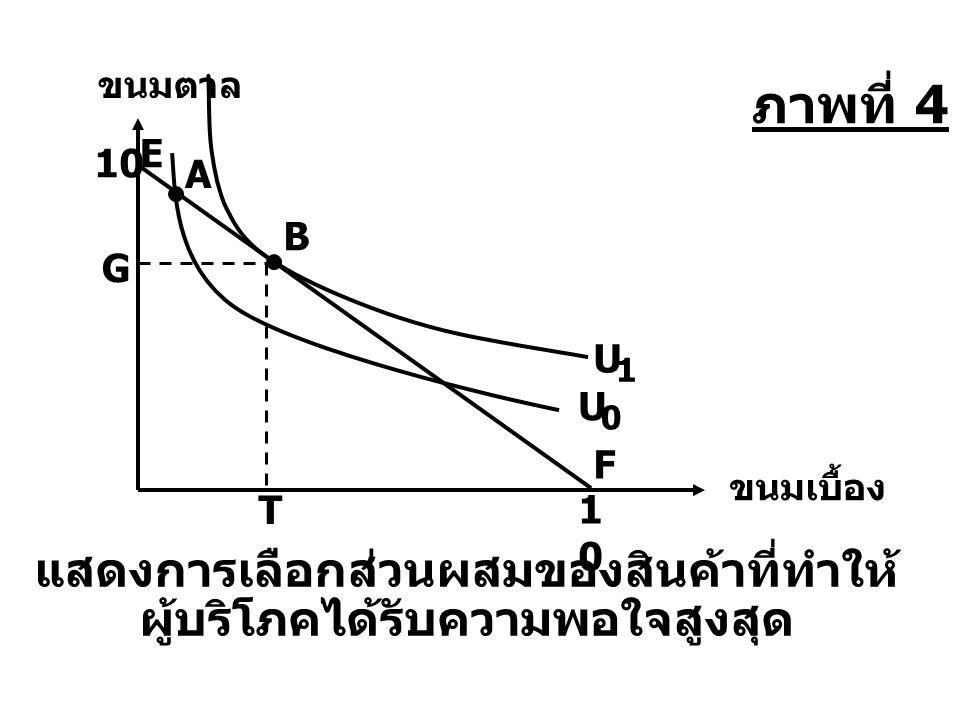T G ขนมเบื้อง ขนมตาล แสดงการเลือกส่วนผสมของสินค้าที่ทำให้ ผู้บริโภคได้รับความพอใจสูงสุด F 10 1010 E U 0 A B U 1 ภาพที่ 4