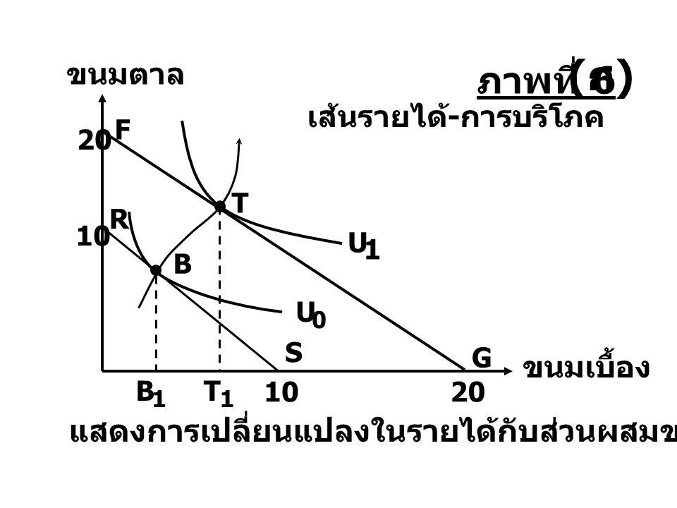 ขนมตาล ขนมเบื้อง T 1 B 1 เส้นรายได้ - การบริโภค 20 F G T U 1 แสดงการเปลี่ยนแปลงในรายได้กับส่วนผสมของการบริโภค (ก)(ก) S 10 R B U 0 ภาพที่ 6