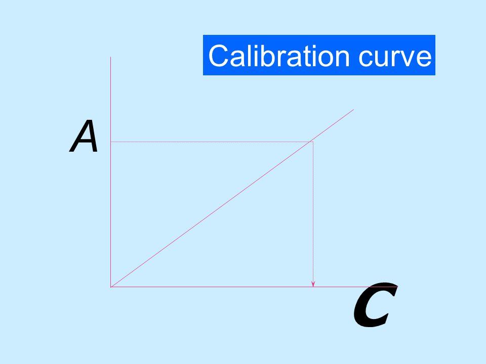 Transmittance : T = P P0P0 Absorbance : A = log P 0 = - log T P A = - log T = a b c หรือ A = - log T =  b C เมื่อ  = molar absorbtivity ในหน่วย dm
