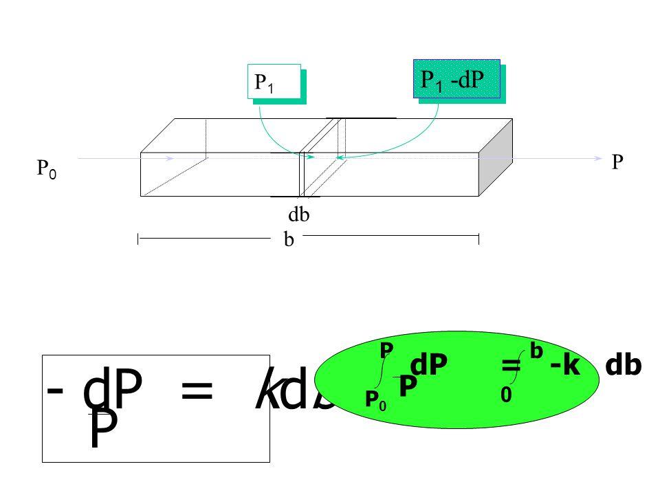Lambert's Law เมื่อคลื่นแม่เหล็กไฟฟ้า ผ่านเข้าไปในเนื้อสาร แต่ละหน่วยความยาว ของสารที่เท่ากัน จะมีการดูดกลืน พลังงานแสง ได้เท่ากัน